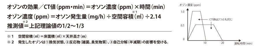 オゾン濃度と効果(CT値)を求める計算式